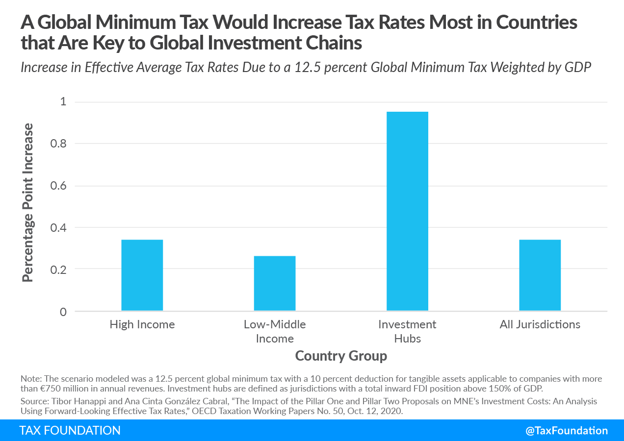 global-minimum-tax-would-increase-rates-in-most-countries-that-are-key-to-global-investment-chains-cross-border-international-tax-negotiations-oecd-g7.png
