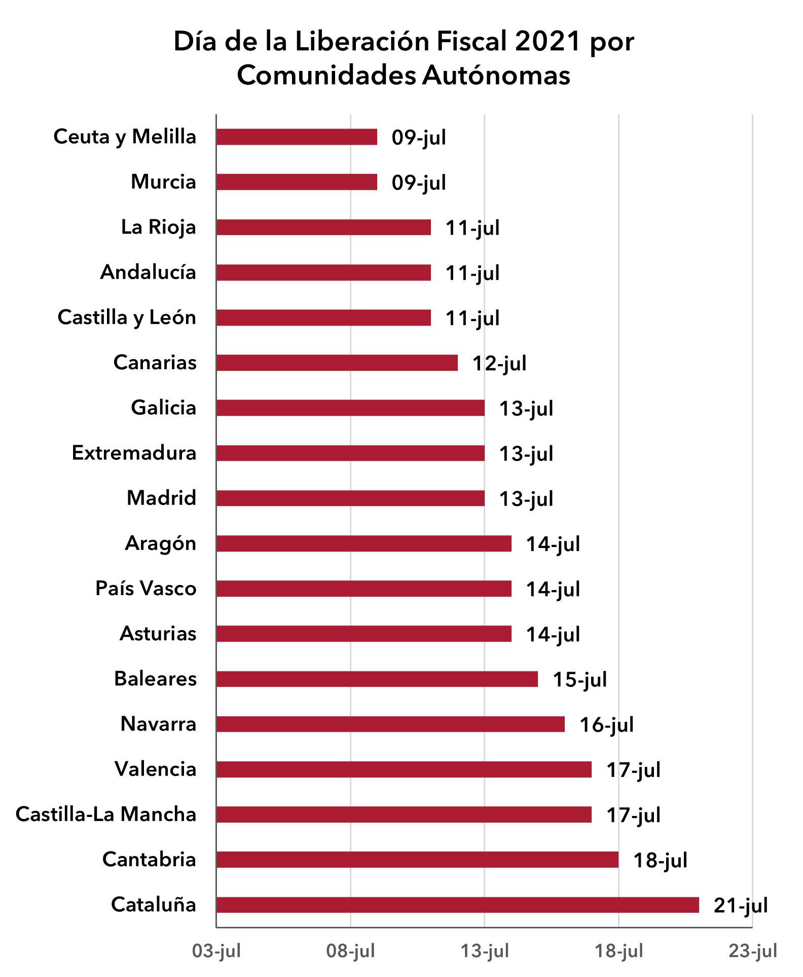 dlf-2021-comunidades.png
