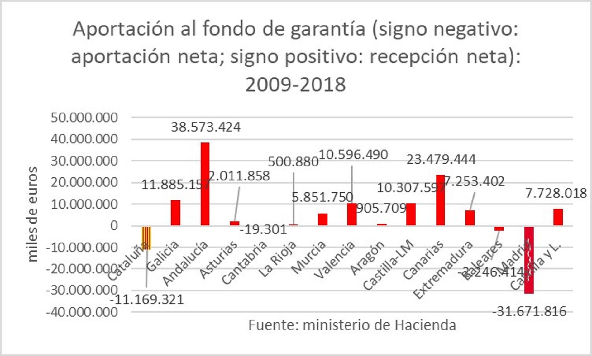 fondo-garantia-servicios-publicos-fundamentales-2009-2018.jpg