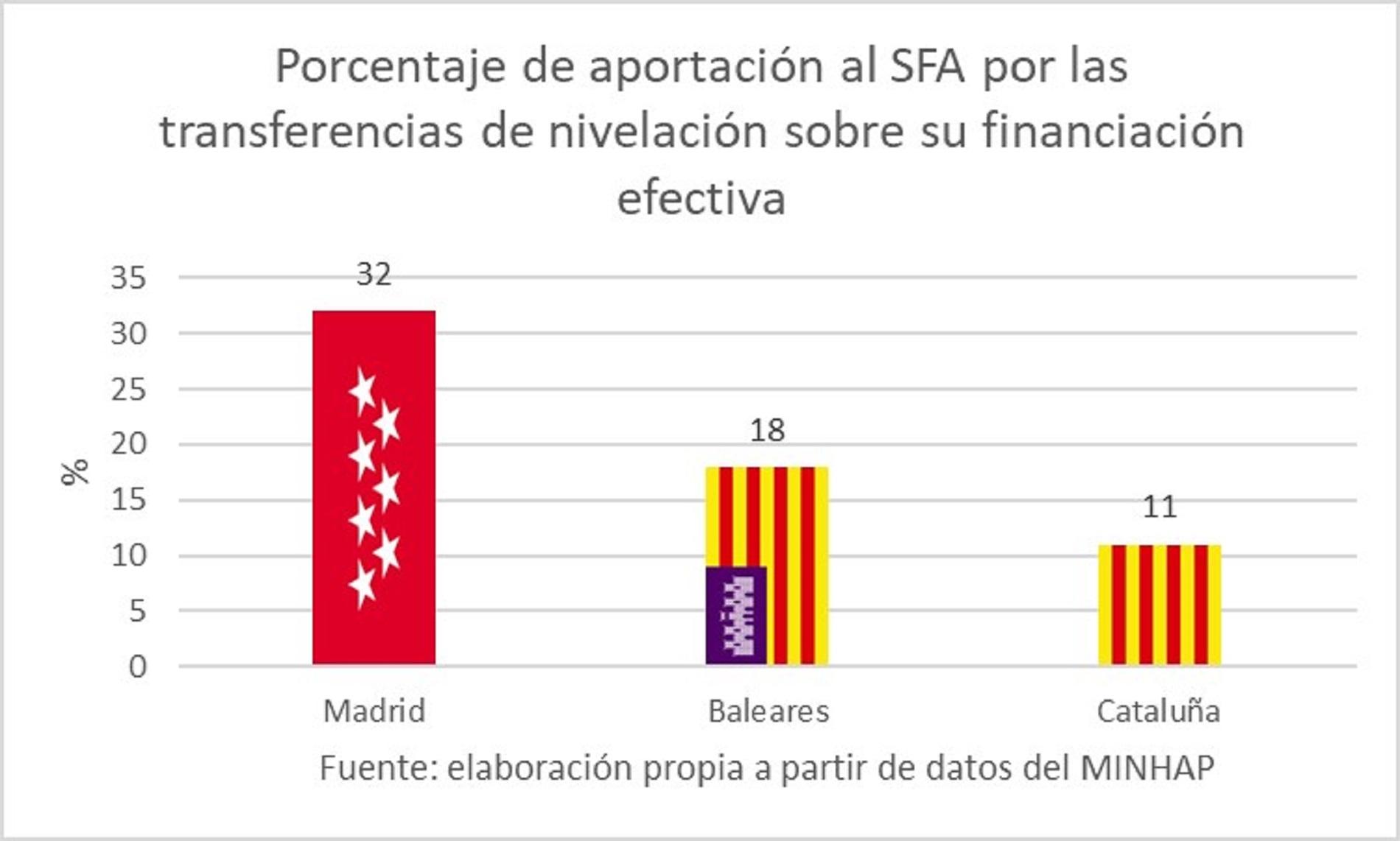 porcentaje-transferencias-nivelacion-sfa-madrid-cataluna-baleares.jpg