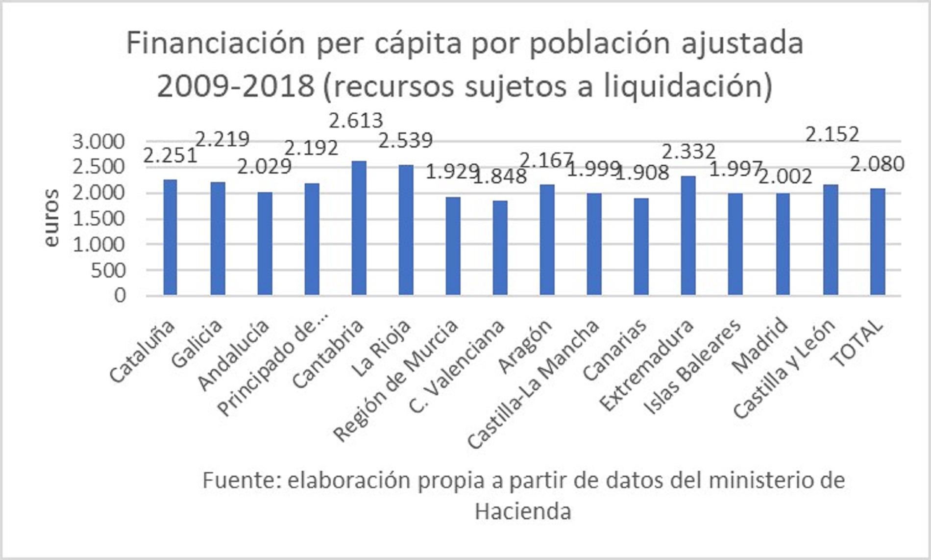 financiacion-per-capita-ajustada-sfa-2009-2018.jpg