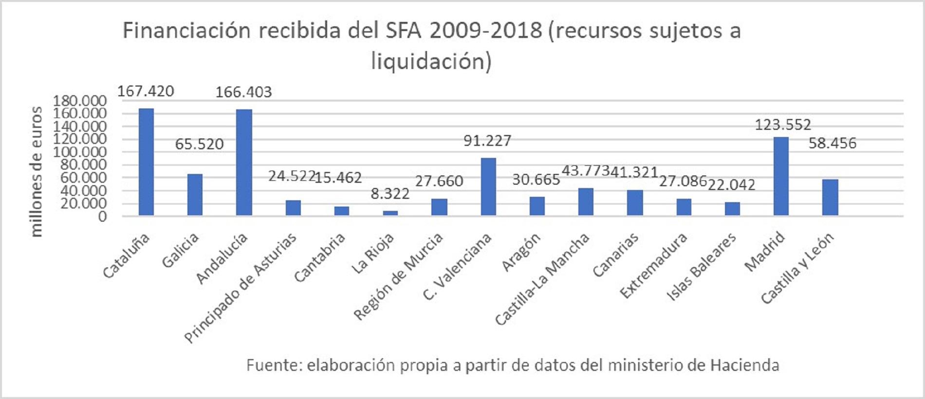financiacion-recibida-sfa-2009-2018.jpg