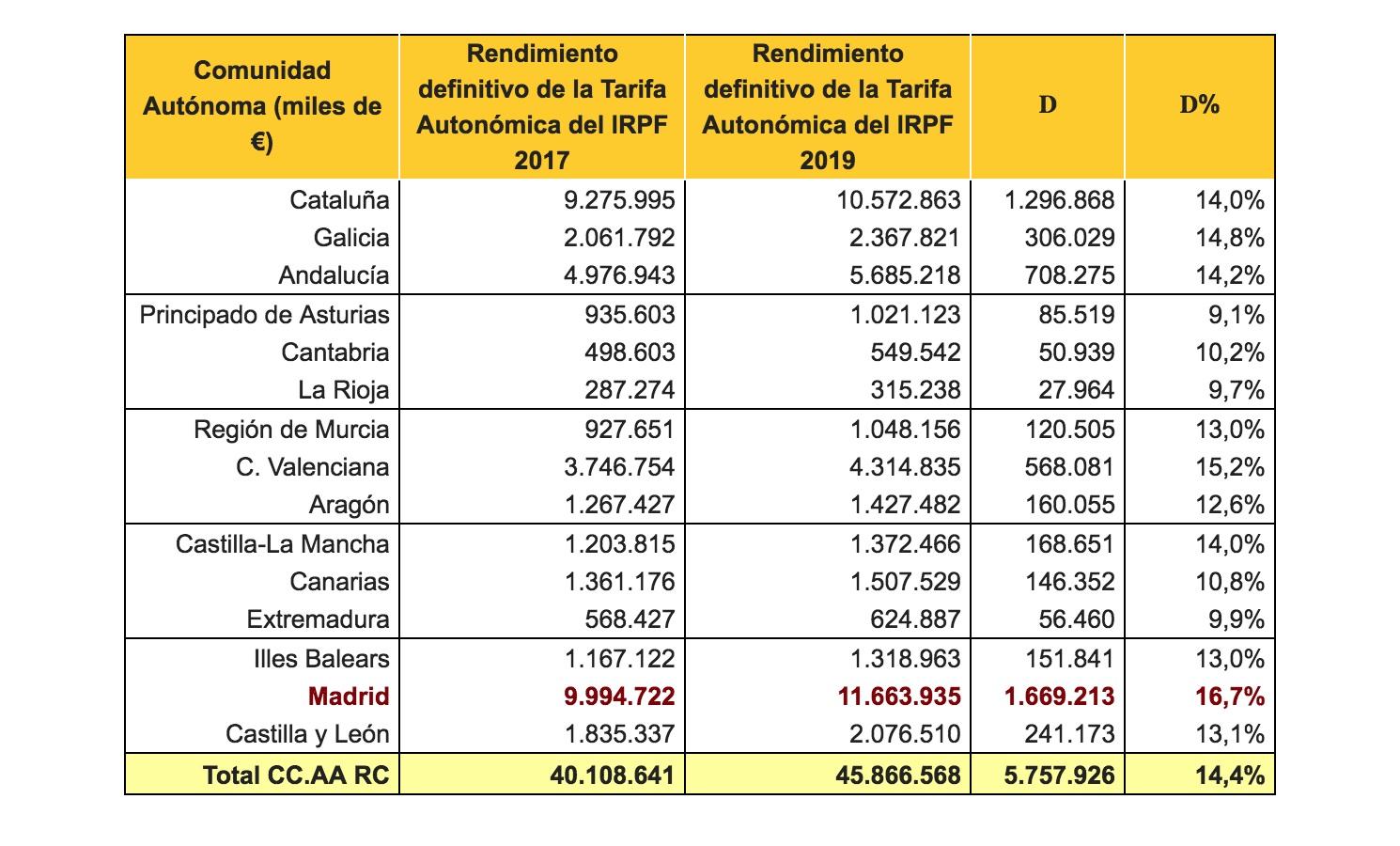 recaudacion-renta-madrid.jpg