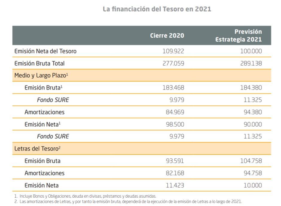 estrategia-tesoro-2021-3-emisiones.jpg