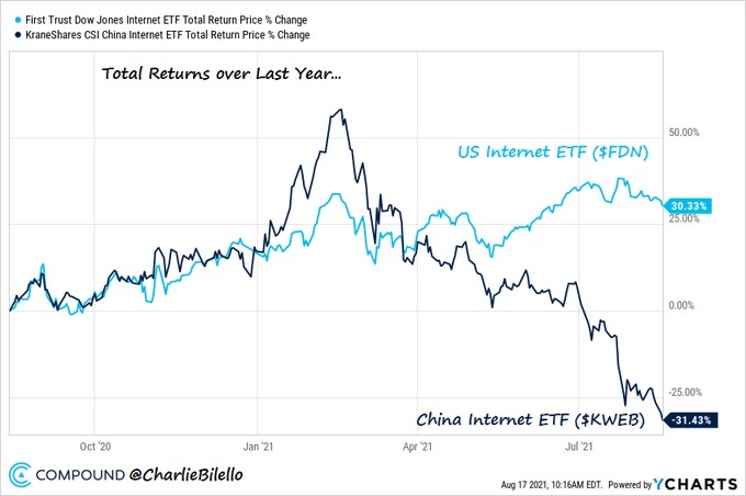 returns-it-china-vs-usa.jpg