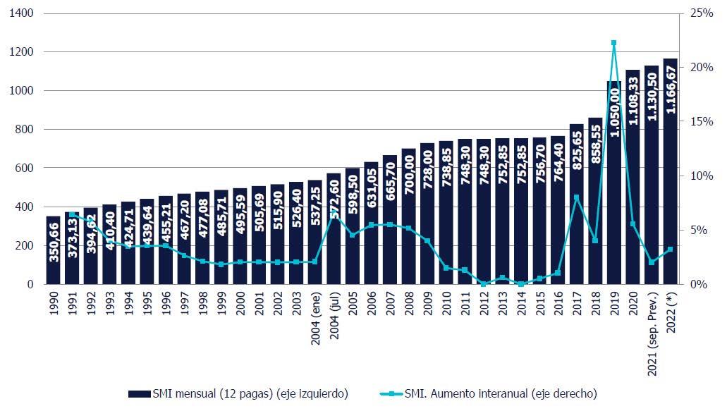 grafico-2-ndp-impacto-smi-2021-2022.jpeg