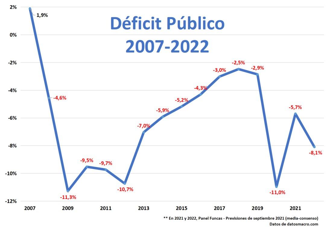 graf-deficit-pub-2007-2022.jpg
