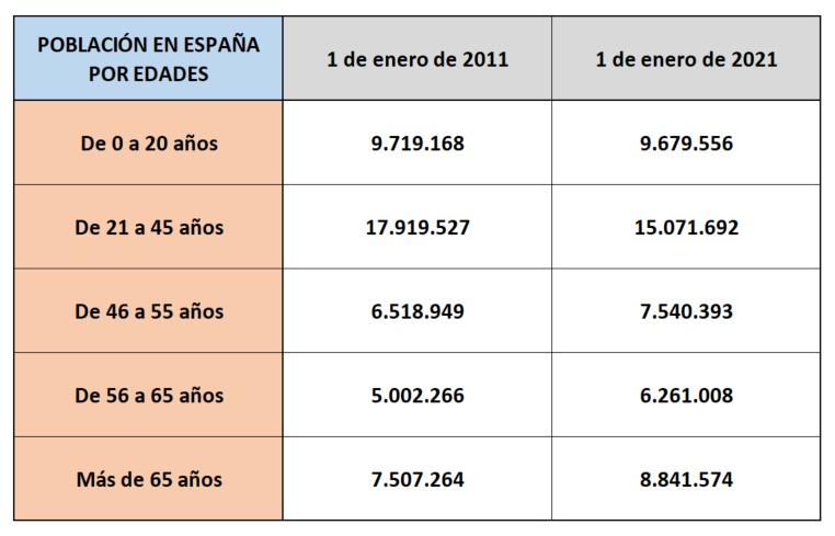 demografia-esp-ine-poblacion-grupos.jpg