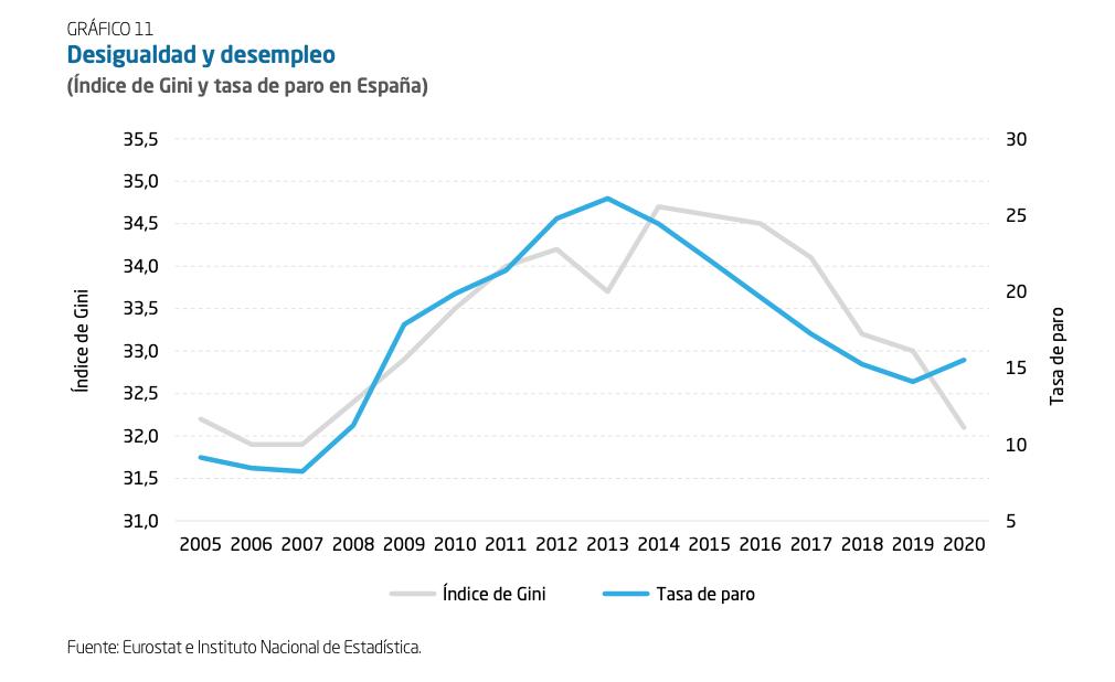 desigualdad-vs-paro-2020.png