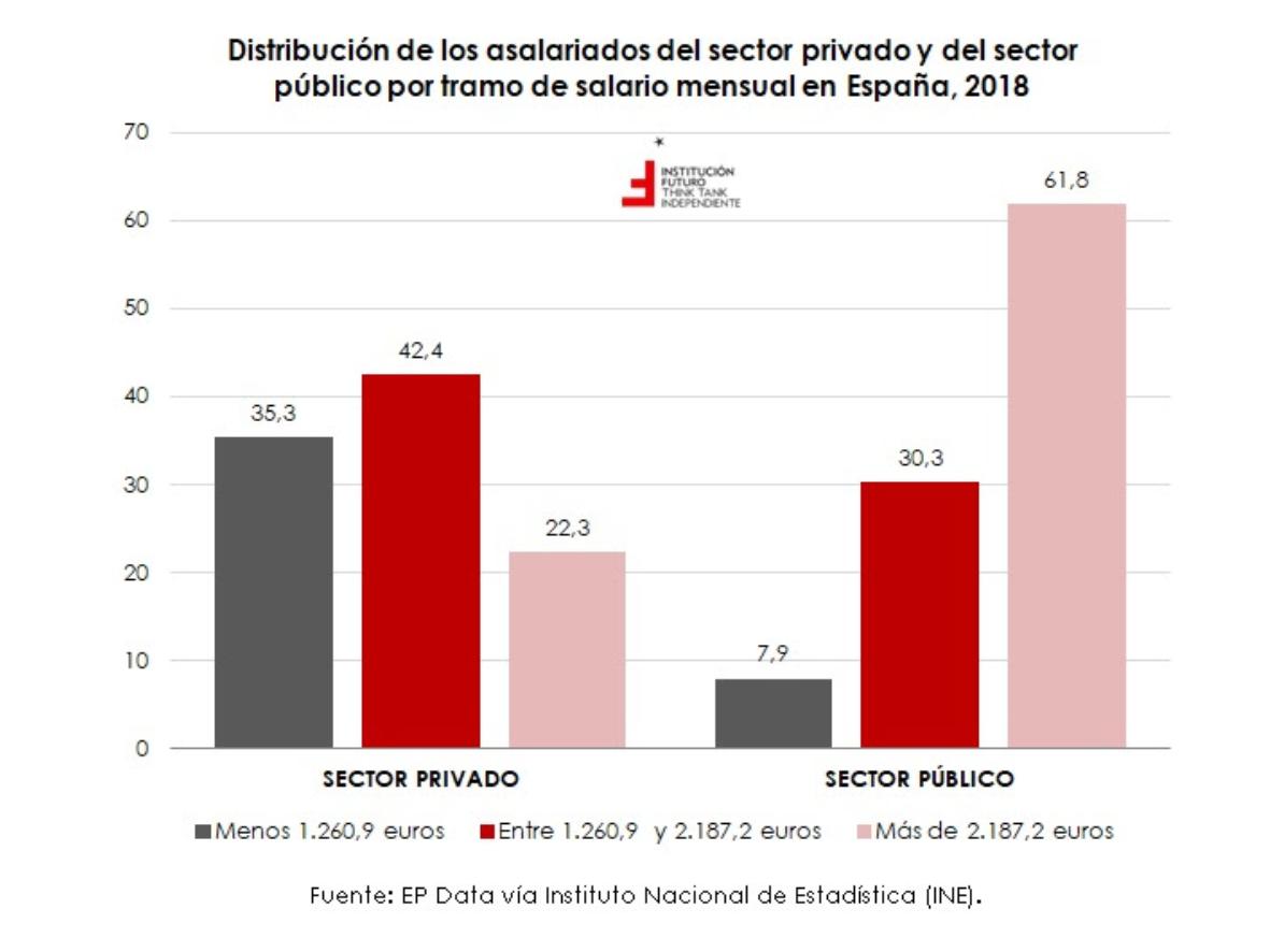 3-sueldos-altos-bajos-sector-publico-privado-espana.png