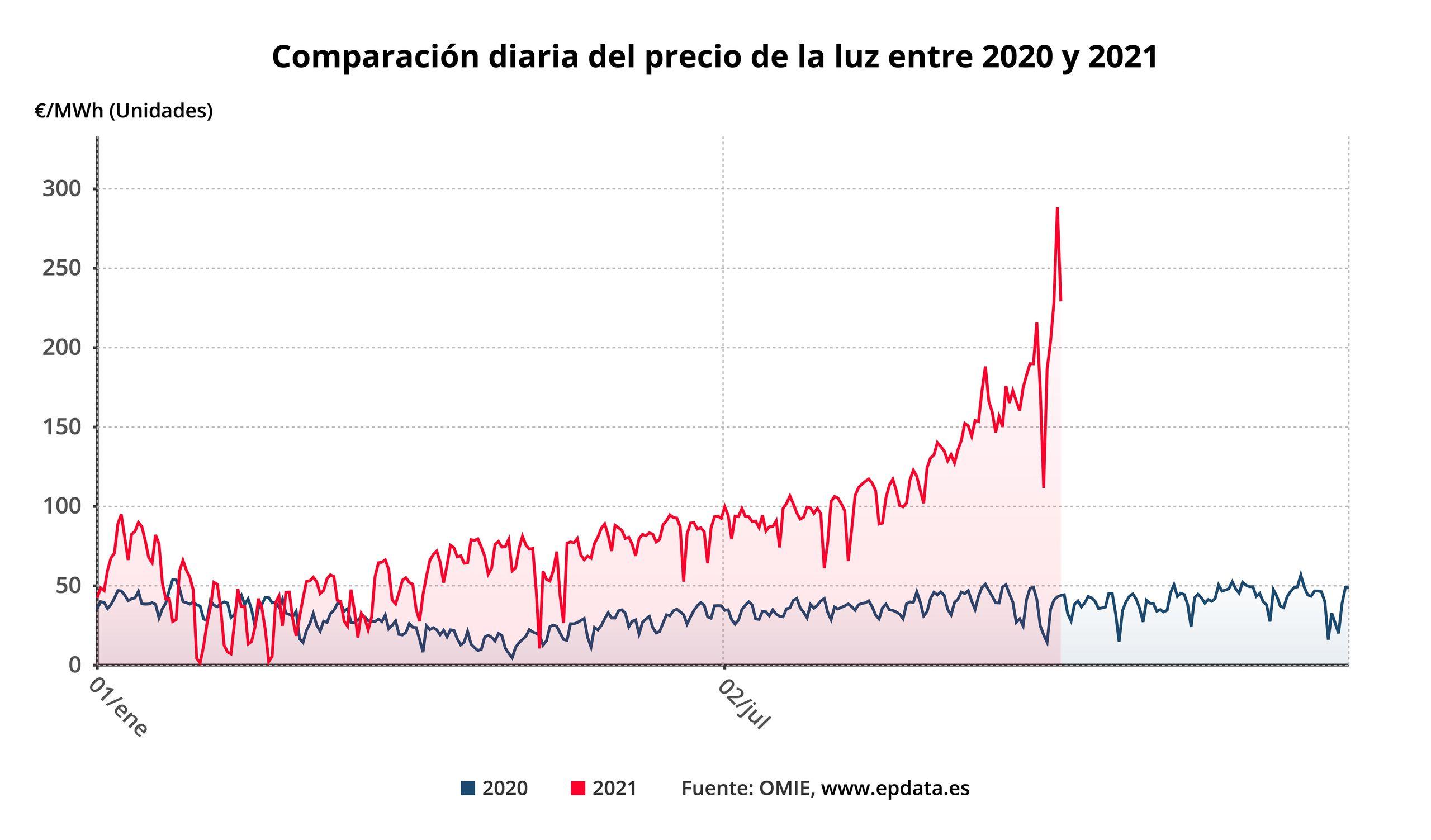 comparaciondiariadelpreciodelaluzentre2020y2021.jpg