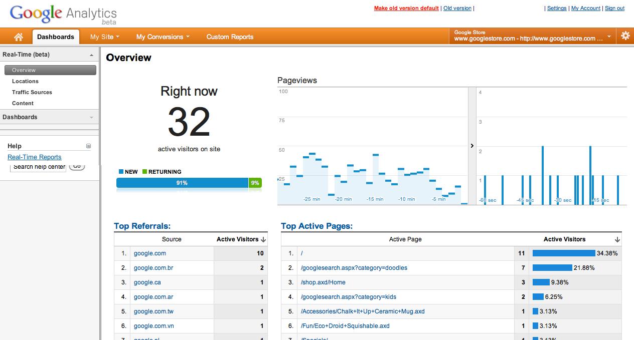 Google Analytics mostrará datos de tráfico en tiempo real …