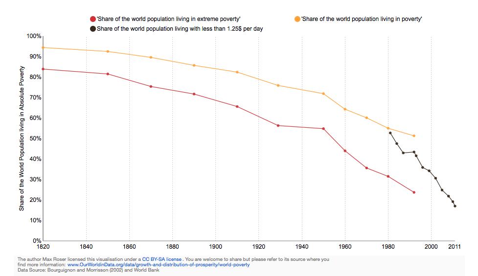 Diez gráficos que muestran la disminución de la pobreza en el mundo desde un 90% hasta menos del 20%