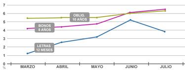 Evolución del interés de la deuda española