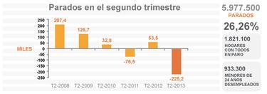 El paro baja hasta el 26,26%.