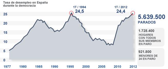 EPA correspondiente al Primer Trimestre 2012 | Fuente: INE | Elaboración propia