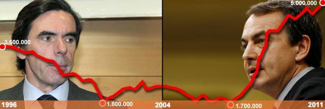 Evolución del número total de desempleados según la EPA, entre 1996 y 2011. | Elaboración propia