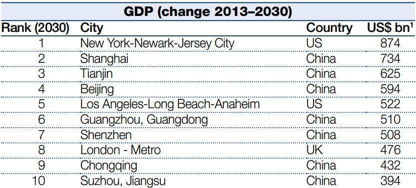 Mayor incremento del PIB para 2030