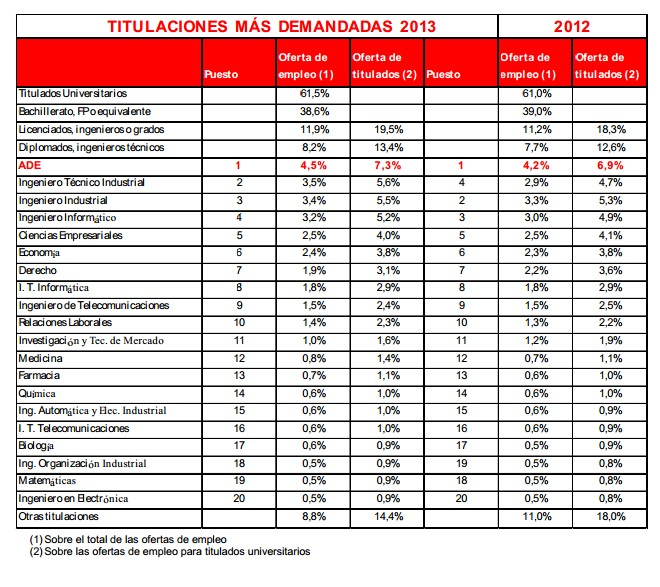 Las carreras con más salidas profesionales en España - Libre Mercado | La mejor imagen de ade salidas