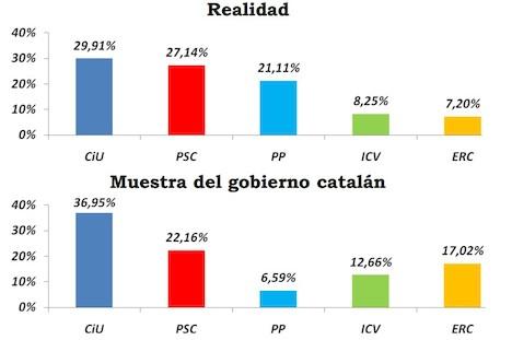 Resultados de los votos catalanes en las Elecciones Generales de 2011, en comparación con los datos del CEO |  Convivencia Cívica Catalana