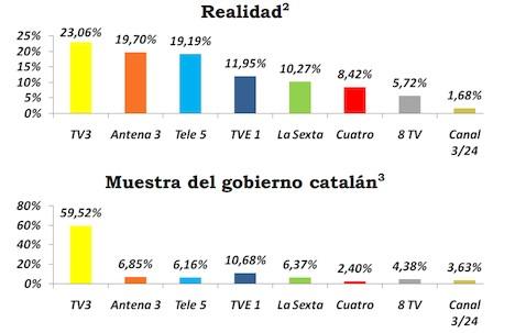 Comparativa de los datos oficiales de share, con respecto a los datos del CEO |  Convivencia Cívica Catalana