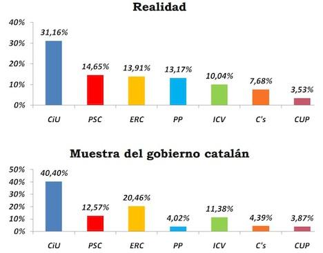 Comparativa de los resultados de las últimas elecciones catalanas con los datos del CEO |  Convivencia Cívica Catalana