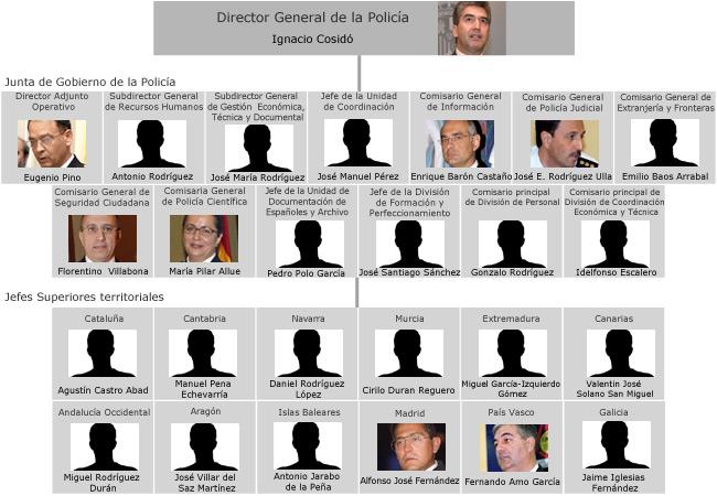 Cosid nombra a los nuevos jefes superiores de canarias y - Estructura ministerio del interior ...