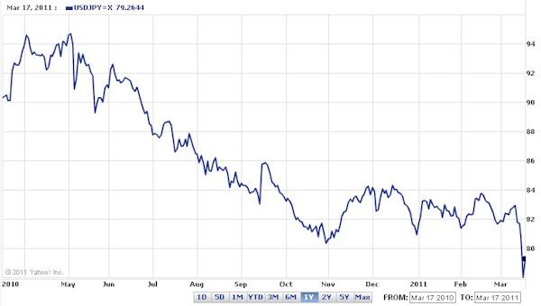 Para Los Gobiernos Involucrados La Apreciación Del Yen Supondrá Una Pérdida De Compeividad Las Exportaciones Onesas Que Dificultará