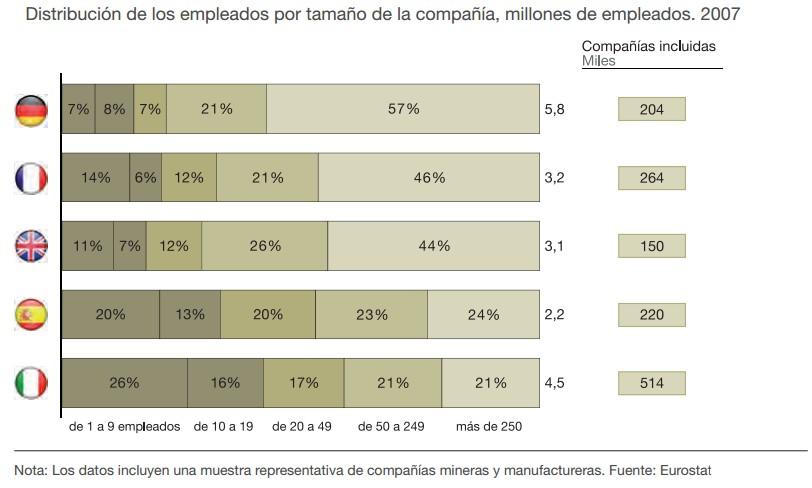 Porcentaje de trabajadores empleados por tamaño de empresa (Fuente: www.oecd.org)