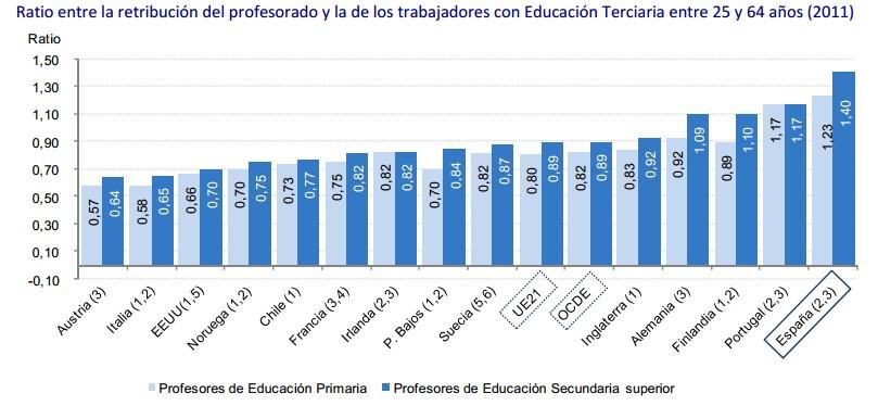 Los profesores espa oles bien pagados mal tratados for Funcionarios docentes en el exterior