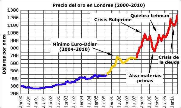 La Debilidad De Las Dos Prinles Divisas Envilecidas Hasta Extenuación Mediante Planes Ree Y Monetización Deuda El Oro A Diferencia