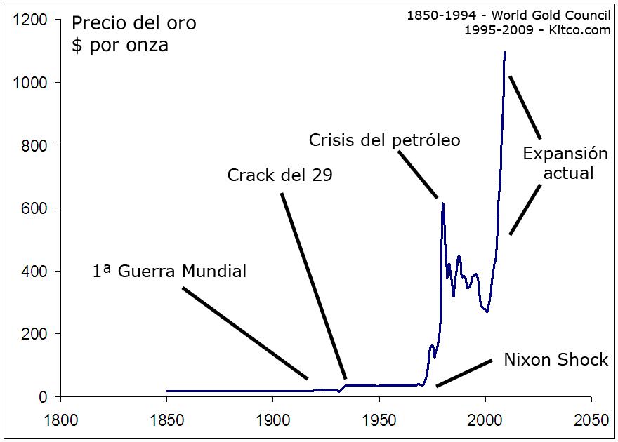 Cómo Evolucionará El Precio Del Oro En 2010 Libre Mercado