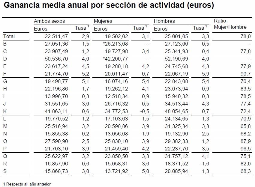 Ganar 60000 euros al año