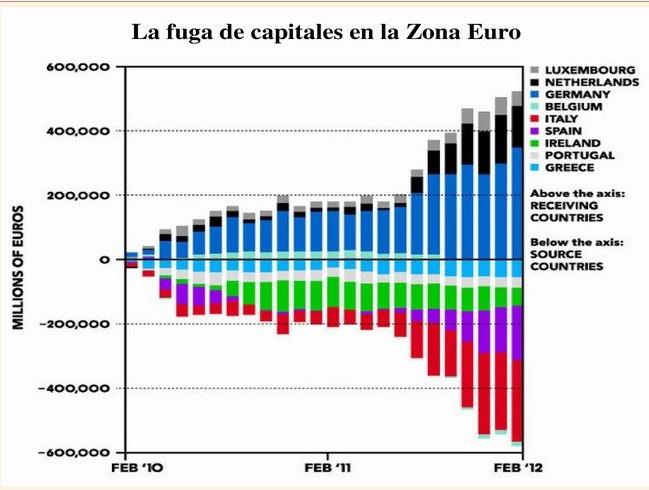9a9c9b5c8 ... se refleja en el Target 2. El fuerte aumento de los activos del  Bundesbank muestra claramente cómo el dinero huye del sur para refugiarse  en el norte.