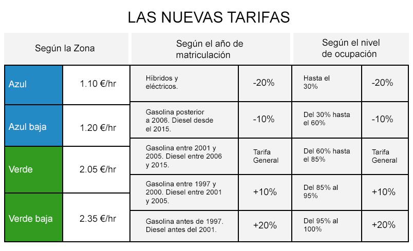 Como Funcionan Los Nuevos Parquimetros De Madrid Libre Mercado