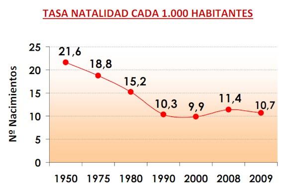 tasa_natalidad_espana.jpg
