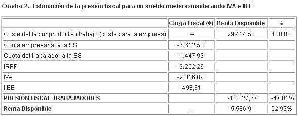 Cu nto dinero paga a hacienda cada a o libre mercado for Cuanto dinero tiene un cajero