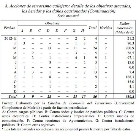 ETA: estadística de actividades terroristas. 2012 | Mikel Buesa