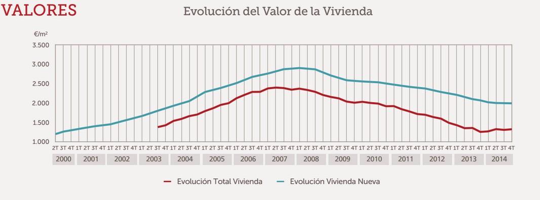 El precio de la vivienda nueva tocar suelo en 2015 for Tasacion de pisos en madrid