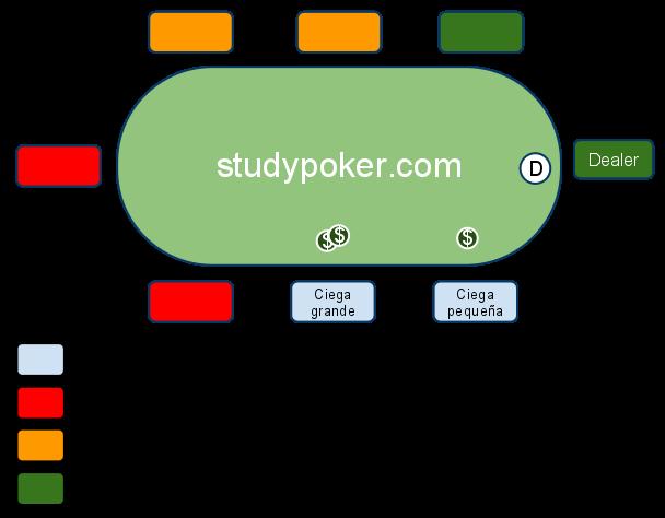 Posiciones del póker